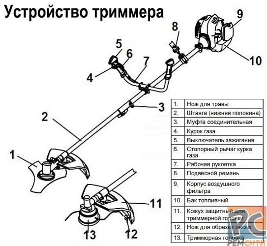 Предназначение и устройство триммеров